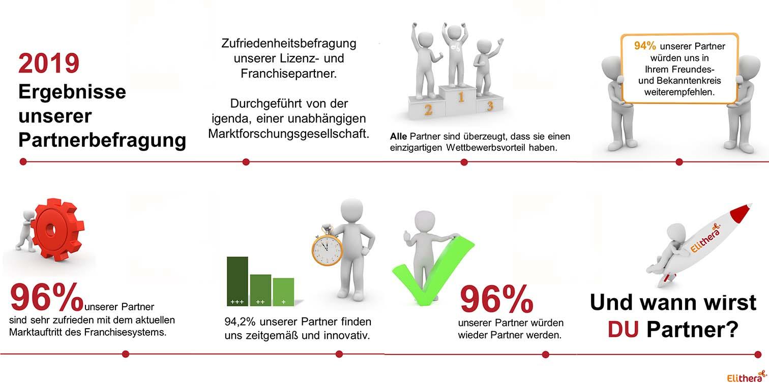 Ergebnisse der Elithera-Partnerbefragung 2019