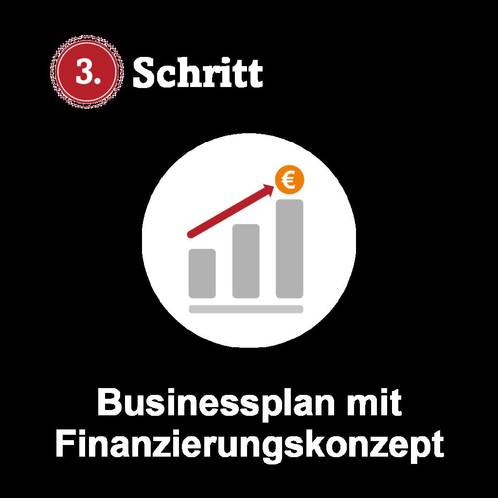 physiotherapie-franchise-schritt-3-businessplan-mit-finanzierungskonzept