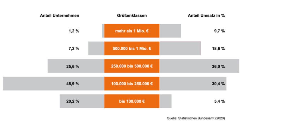 umsatzstatistik-physiotherapiepraxen-deutschland