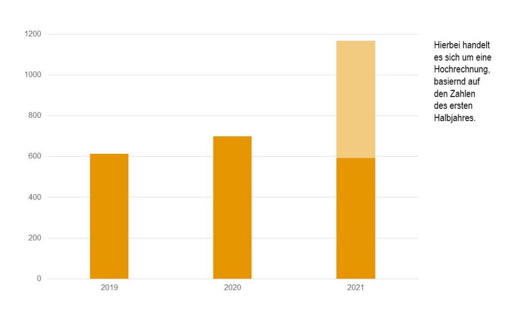 anstieg-eurer-patientenzahlen-seit-2019