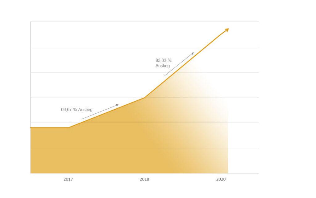 eure-umsatzentwicklung-seit-2017